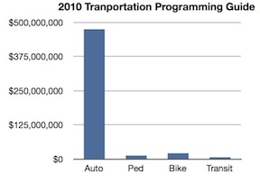 2010TPG-allocation