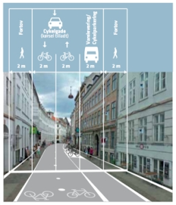 Copenhagendize-street-allocation