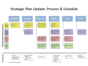 SacRT Strategic Plan timeline