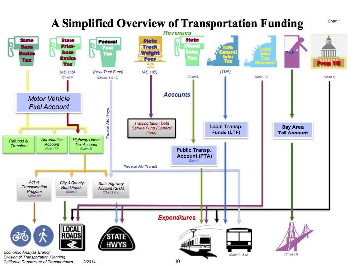 TransportationFundingCA-2014_overview