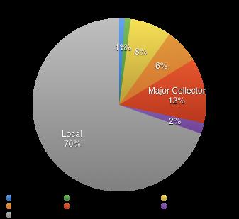 chart_sac-classification